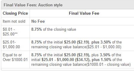 eBay Current Fee Structure
